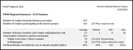 data table from vendor summary